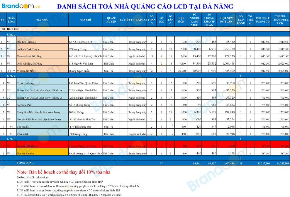 Bang-gia-quang-cao-LCD-Da Nang-2017-1