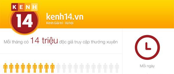 Báo giá quảng cáo bài viết PR trên kenh14