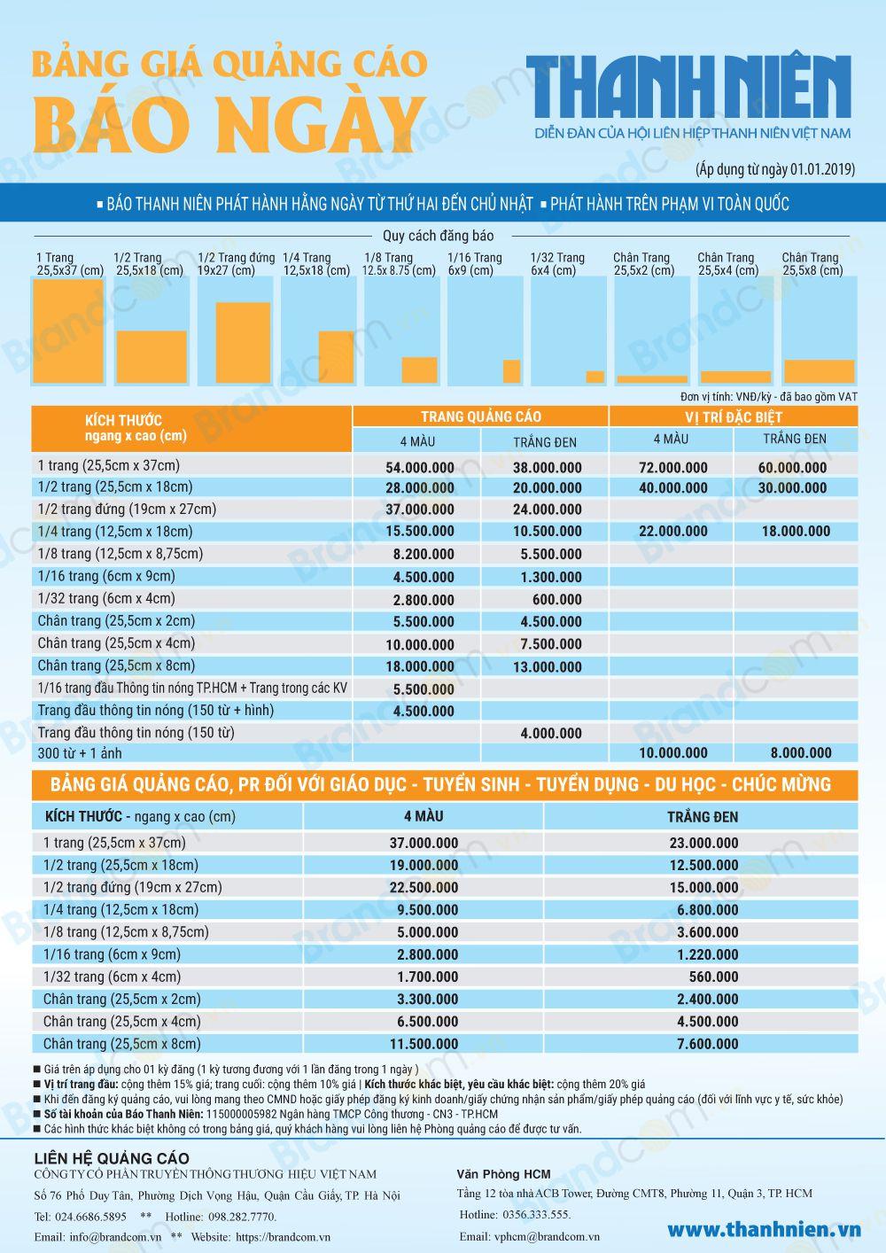 Bảng giá quảng cáo báo Thanh Niên