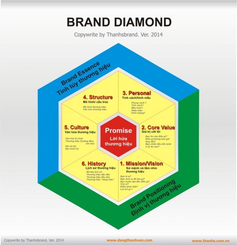 Các bước cơ bản để xây dựng một thương hiệu