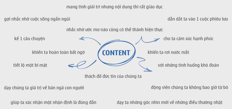 15 loại content gây tiếng vang