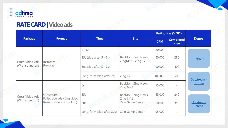 Bảng giá quảng cáo video trên báo điện tử zing.vn