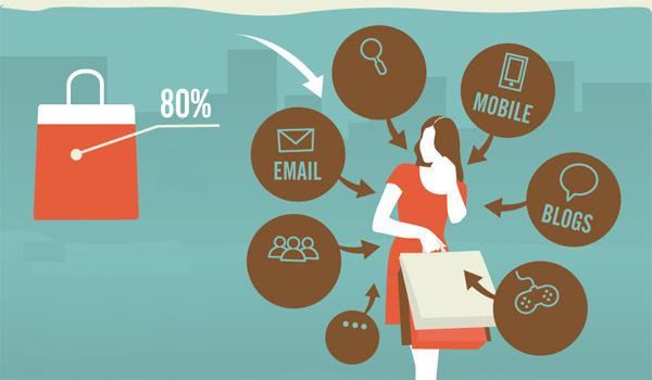Cách làm marketing hiệu quả và tiết kiệm sau mùa dịch