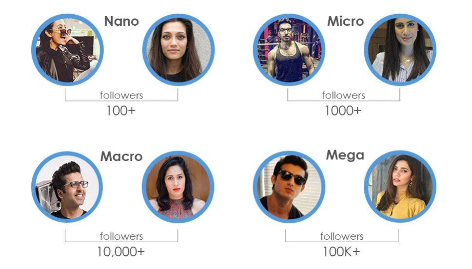Phân loại Influencers phổ biến nhất hiện nay là theo số lượng người theo dõi
