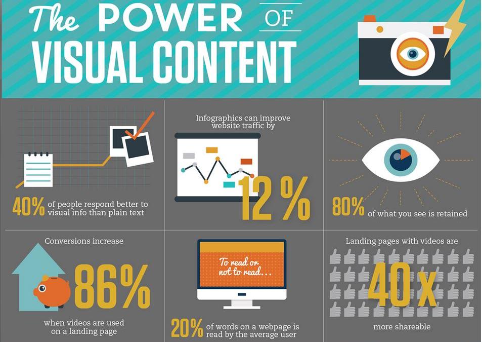 Tận dụng Visual Content để thúc đẩy SEO của doanh nghiệp