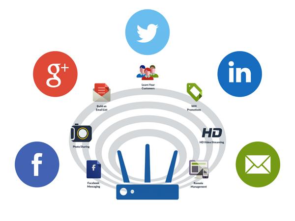 Wifi Marketing là gì và những lợi ích khi tiếp thị Wifi